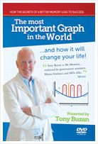 Most Important Graph DVD