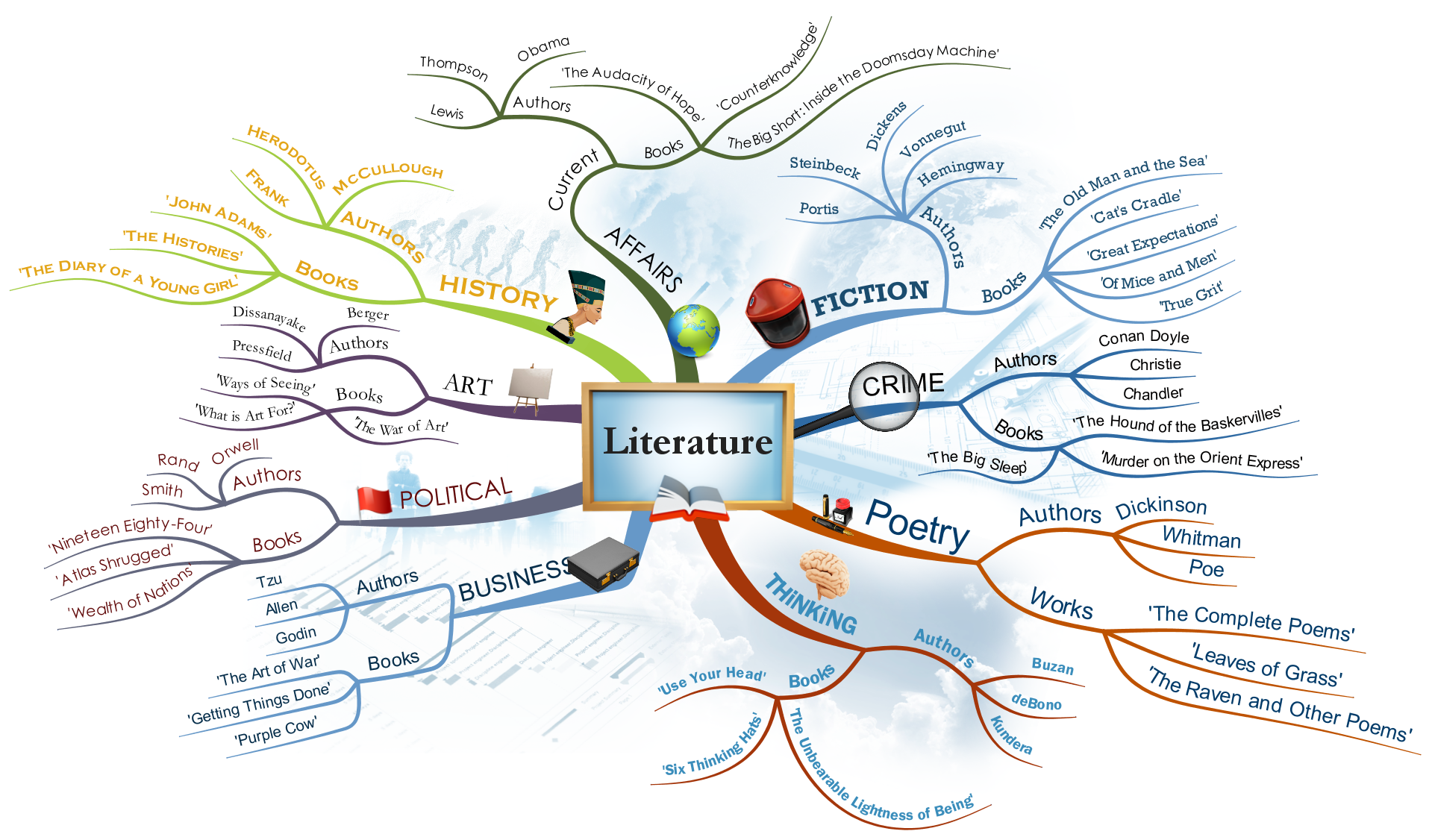 how to mind map and mind mapping concepts imindmap